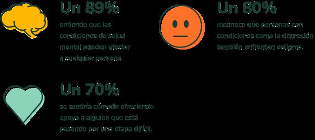 Un 89% entiende que las condiciones de salud mental pueden afectar a cualquier persona. Un 80% reconoce que personas con condiciones como la depresión también enfrentan estigma. Un 70% se setiría cómodo ofreciendo apoyo a alguien que está pasando por una etapa difícil.