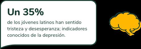 Un 35% de los jóvenes latinos han sentido tristeza y desesperanza; indicadores conocidos de la depresión.