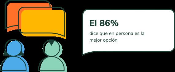 El 86% dice que en persona es la mejor opción.